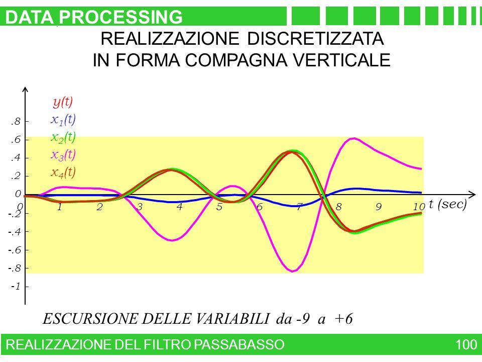 ESCURSIONE DELLE VARIABILI da -9 a +6 REALIZZAZIONE DEL FILTRO PASSABASSO DATA PROCESSING 100 -.8 -.6 -.4 -.2.2.4.6.8 0 023456789101 t (sec) REALIZZAZ