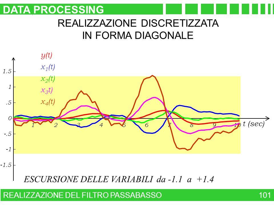 ESCURSIONE DELLE VARIABILI da -1.1 a +1.4 REALIZZAZIONE DISCRETIZZATA IN FORMA DIAGONALE REALIZZAZIONE DEL FILTRO PASSABASSO DATA PROCESSING 101 23456