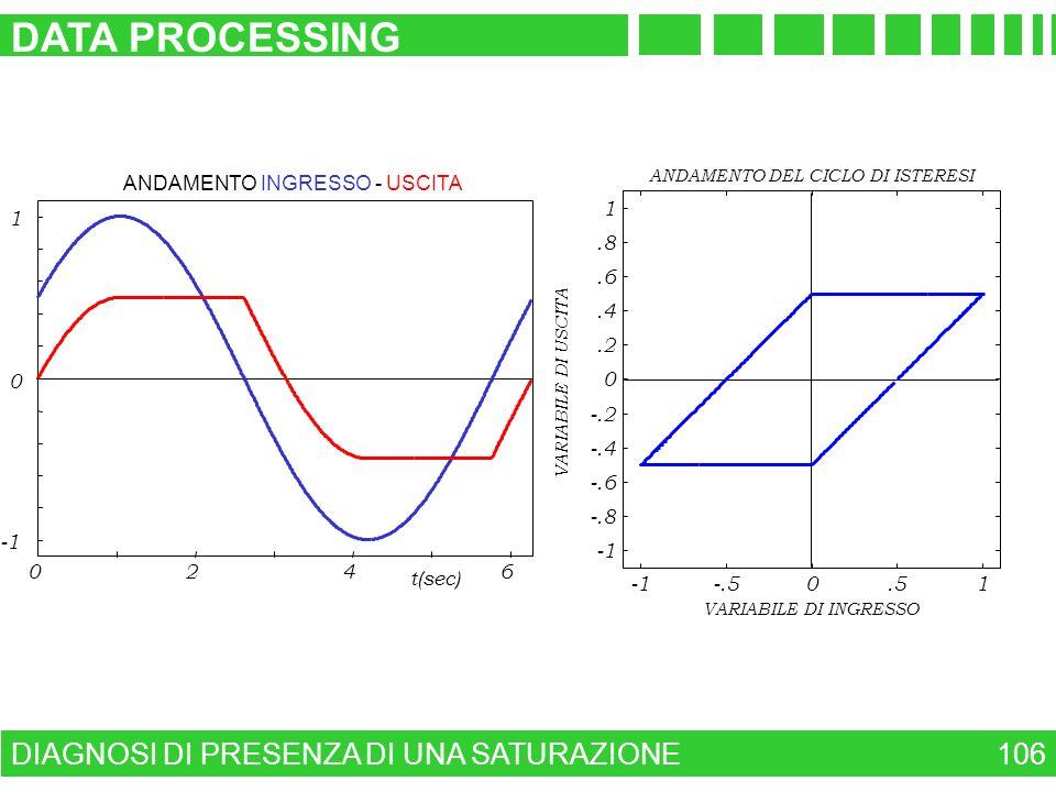DIAGNOSI DI PRESENZA DI UNA SATURAZIONE DATA PROCESSING 106 ANDAMENTO INGRESSO - USCITA 0246 0 1 t(sec) -.50.51 -.8 -.6 -.4 -.2 0.2.4.6.8 1 ANDAMENTO