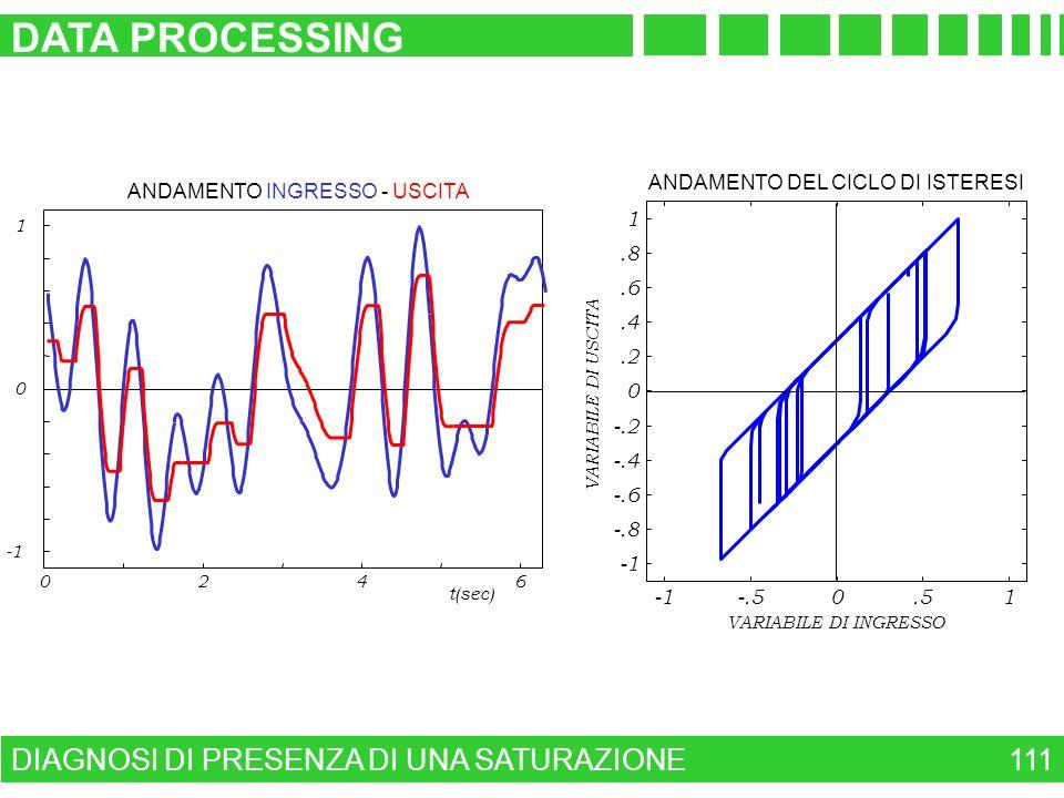 DIAGNOSI DI PRESENZA DI UNA SATURAZIONE DATA PROCESSING 111 ANDAMENTO INGRESSO - USCITA 0246 0 1 t(sec) -.50.51 -.8 -.6 -.4 -.2 0.2.4.6.8 1 ANDAMENTO