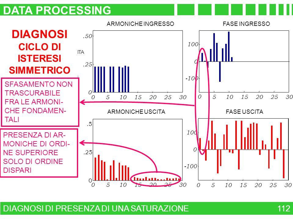 DIAGNOSI DI PRESENZA DI UNA SATURAZIONE DATA PROCESSING 112 0246 0 1 ANDAMENTO INGRESSO - USCITA t(sec) ARMONICHE INGRESSO 0.25.50 51015202530 0 -100