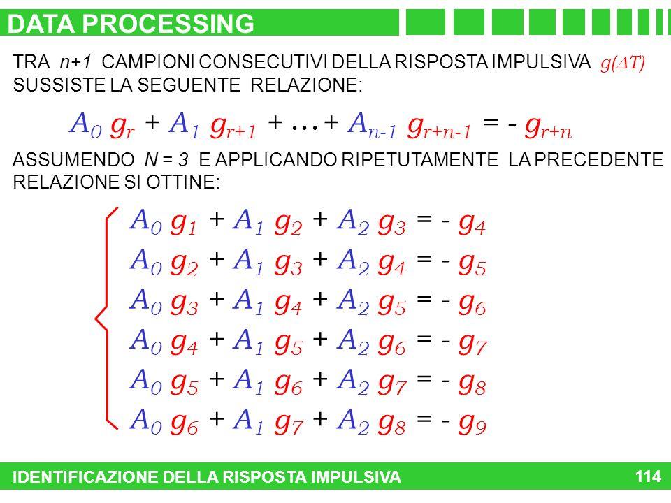 TRA n+1 CAMPIONI CONSECUTIVI DELLA RISPOSTA IMPULSIVA g( T) SUSSISTE LA SEGUENTE RELAZIONE: A 0 g r + A 1 g r+1 + + A n-1 g r+n-1 = - g r+n A 0 g 1 +