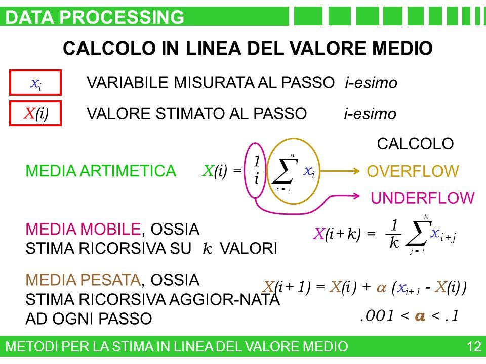 METODI PER LA STIMA IN LINEA DEL VALORE MEDIO DATA PROCESSING 12 CALCOLO IN LINEA DEL VALORE MEDIO MEDIA ARTIMETICA X(i) = 1 i i = 1 n xixi CALCOLO OV