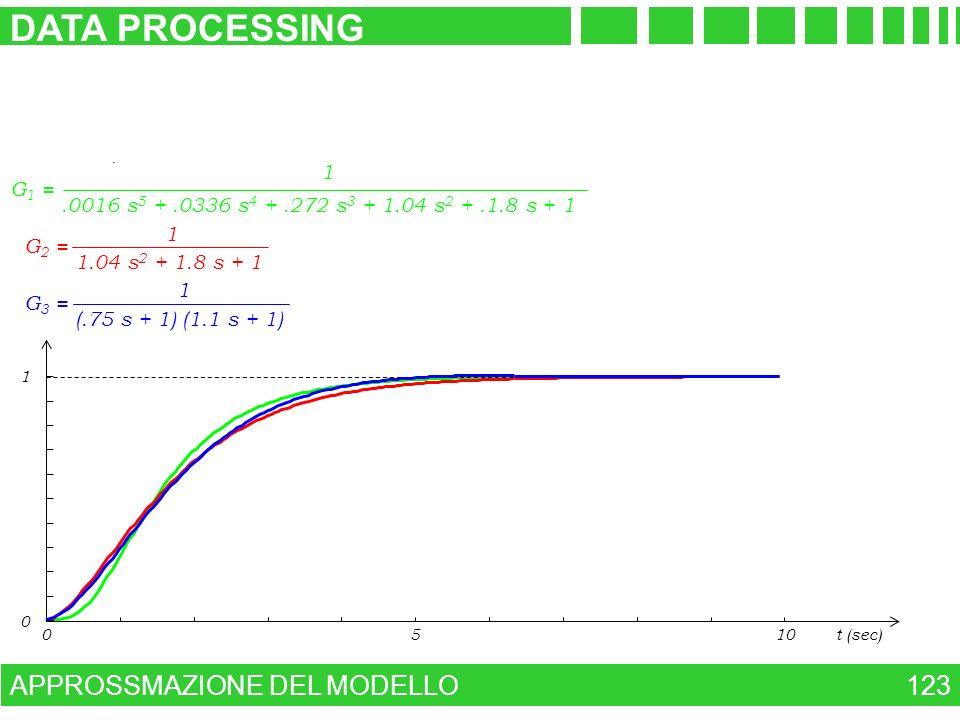 APPROSSMAZIONE DEL MODELLO DATA PROCESSING 123 G 1 =.0016 s 5 +.0336 s 4 +.272 s 3 + 1.04 s 2 +.1.8 s + 1 1 G 2 = 1.04 s 2 + 1.8 s + 1 1 0510t (sec) 0