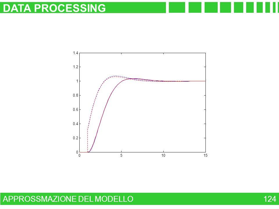APPROSSMAZIONE DEL MODELLO DATA PROCESSING 124 051015 0 0.2 0.4 0.6 0.8 1 1.2 1.4