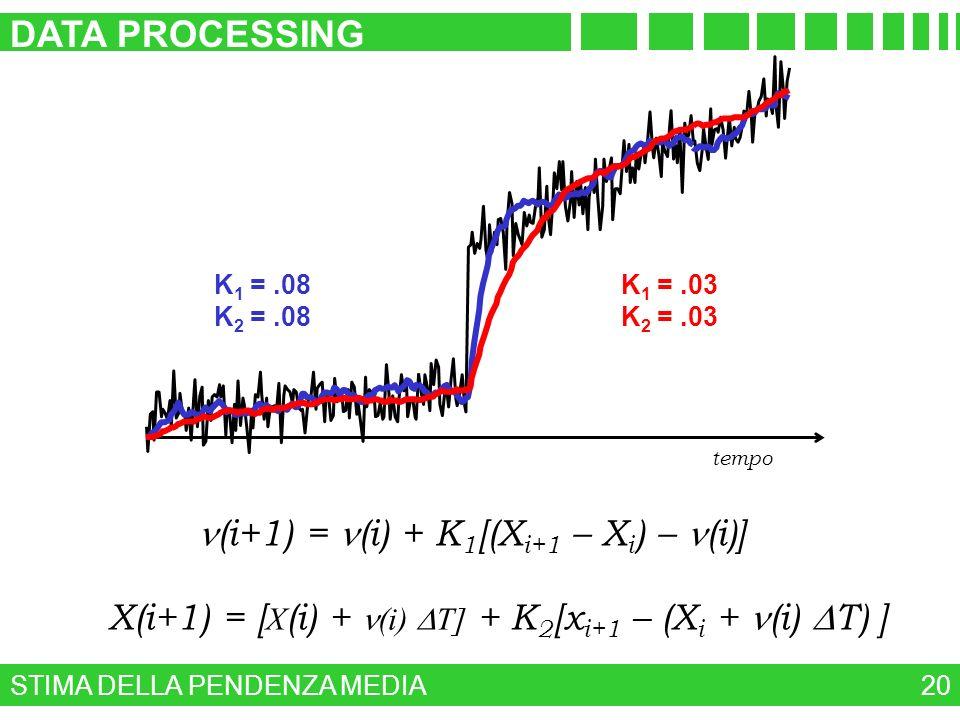 STIMA DELLA PENDENZA MEDIA DATA PROCESSING 20 tempo K 1 =.08 K 2 =.08 K 1 =.03 K 2 =.03 n (i+1) = n (i) + K 1 [(X i+1 – X i ) – (i)] X(i+1) = [ X (i)