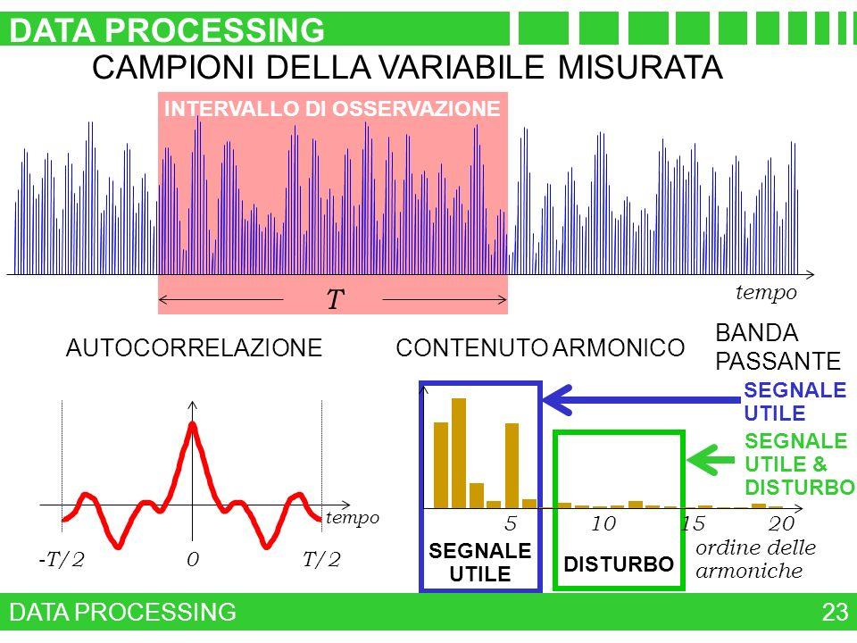 DISTURBO SEGNALE UTILE DATA PROCESSING 23 INTERVALLO DI OSSERVAZIONE CAMPIONI DELLA VARIABILE MISURATA tempo T -T/20T/2 AUTOCORRELAZIONE 5101520 ordin