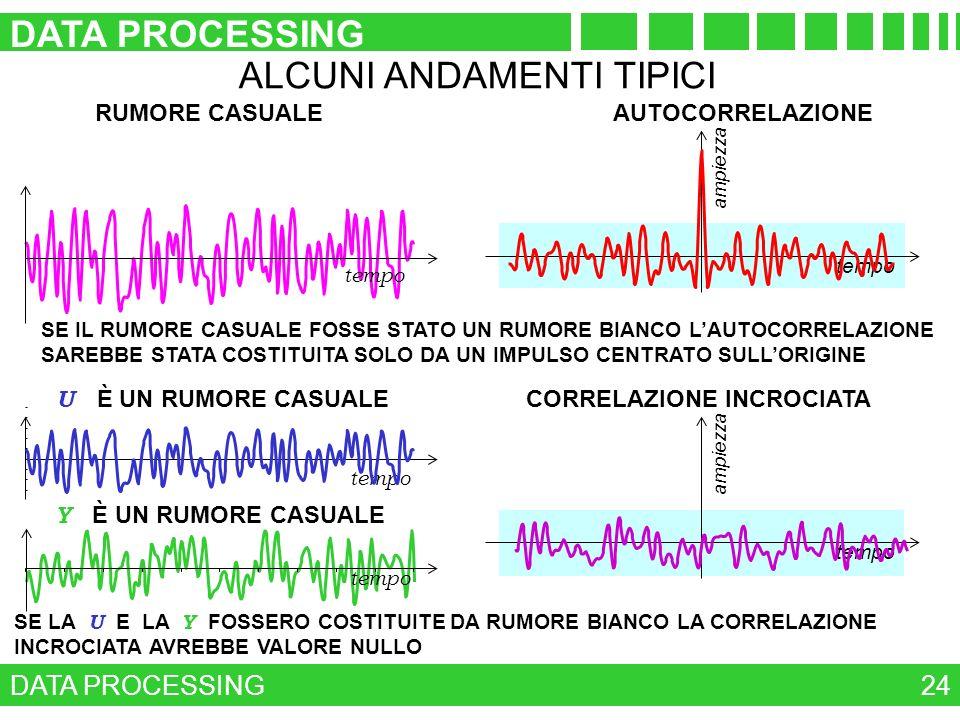 DATA PROCESSING 24 ALCUNI ANDAMENTI TIPICI tempo RUMORE CASUALE tempo ampiezza AUTOCORRELAZIONE SE IL RUMORE CASUALE FOSSE STATO UN RUMORE BIANCO LAUT