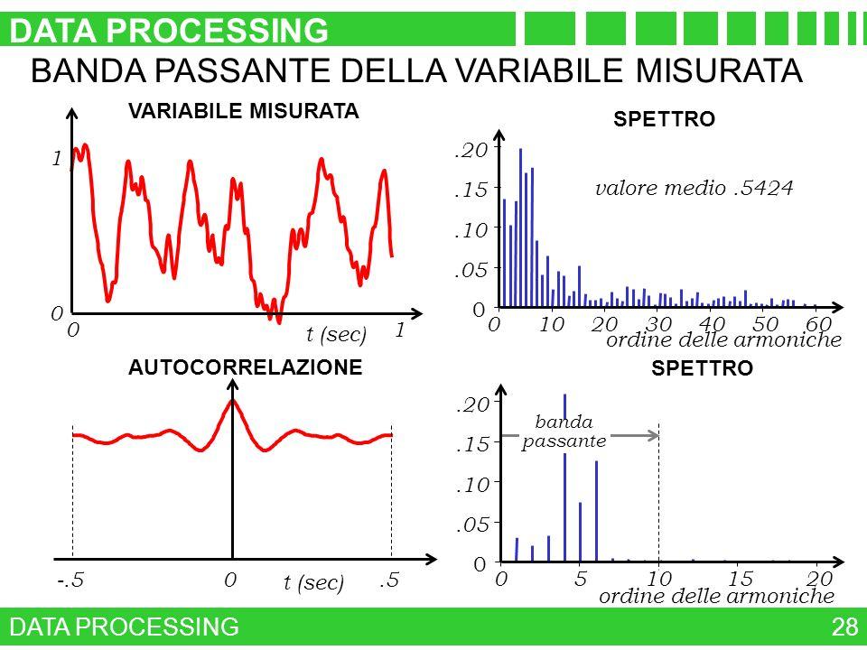 DATA PROCESSING 28 BANDA PASSANTE DELLA VARIABILE MISURATA 1 0 01 t (sec) VARIABILE MISURATA AUTOCORRELAZIONE 0.5-.5 t (sec) banda passante SPETTRO 05