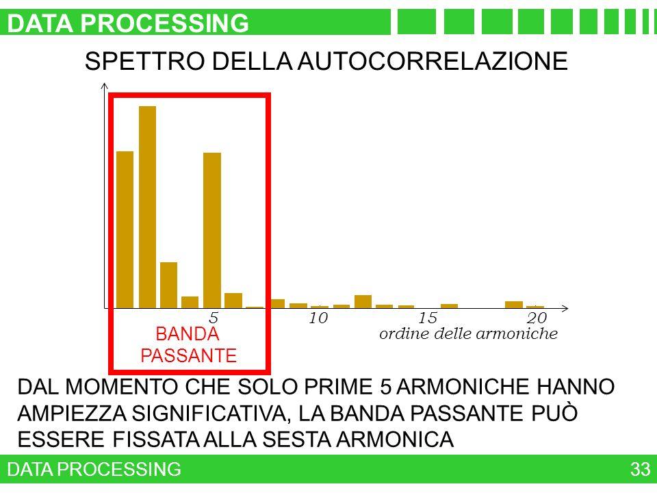 DATA PROCESSING 33 SPETTRO DELLA AUTOCORRELAZIONE DAL MOMENTO CHE SOLO PRIME 5 ARMONICHE HANNO AMPIEZZA SIGNIFICATIVA, LA BANDA PASSANTE PUÒ ESSERE FI