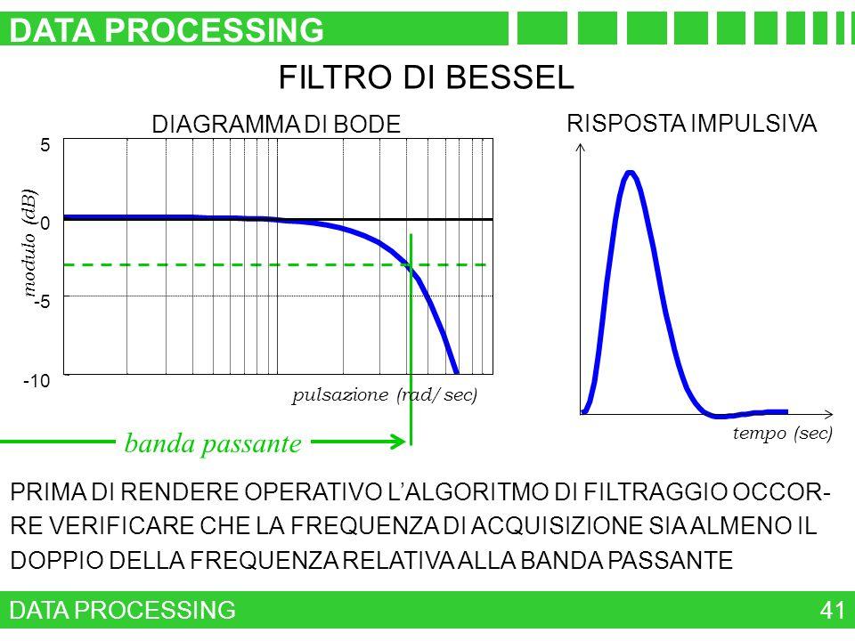 DATA PROCESSING 41 FILTRO DI BESSEL banda passante -10 -5 0 5 pulsazione (rad/sec) modulo (dB) DIAGRAMMA DI BODE tempo (sec) RISPOSTA IMPULSIVA PRIMA