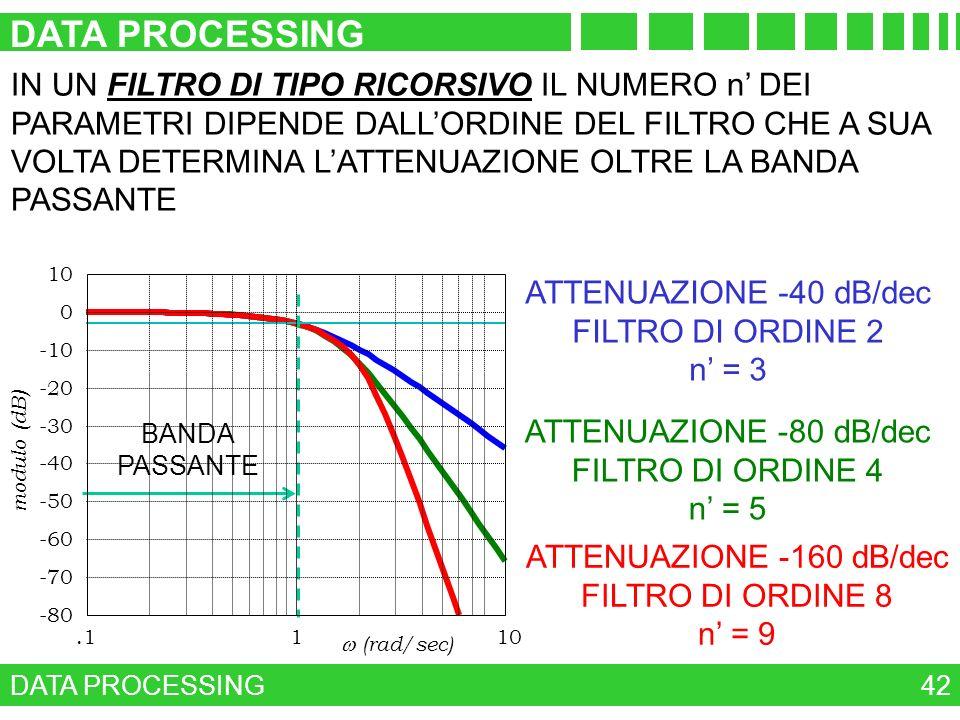 DATA PROCESSING 42 IN UN FILTRO DI TIPO RICORSIVO IL NUMERO n DEI PARAMETRI DIPENDE DALLORDINE DEL FILTRO CHE A SUA VOLTA DETERMINA LATTENUAZIONE OLTR