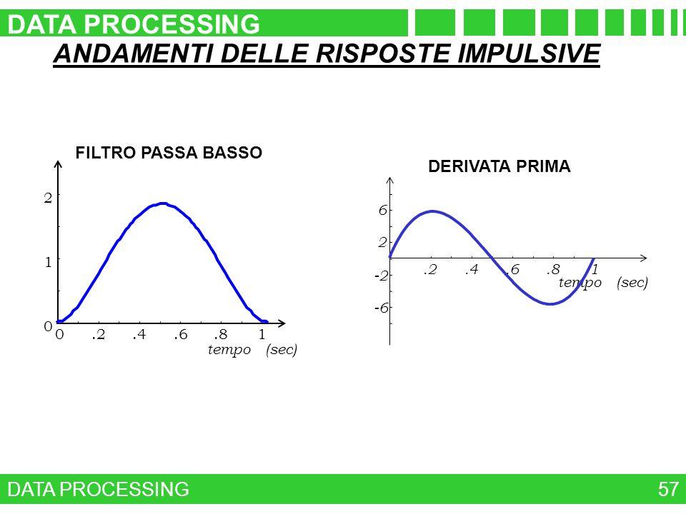 ANDAMENTI DELLE RISPOSTE IMPULSIVE DATA PROCESSING 57 0.2.4.6.81 0 1 2 tempo (sec) FILTRO PASSA BASSO DERIVATA PRIMA.2.4.6.81 tempo (sec) -6 -2 2 6