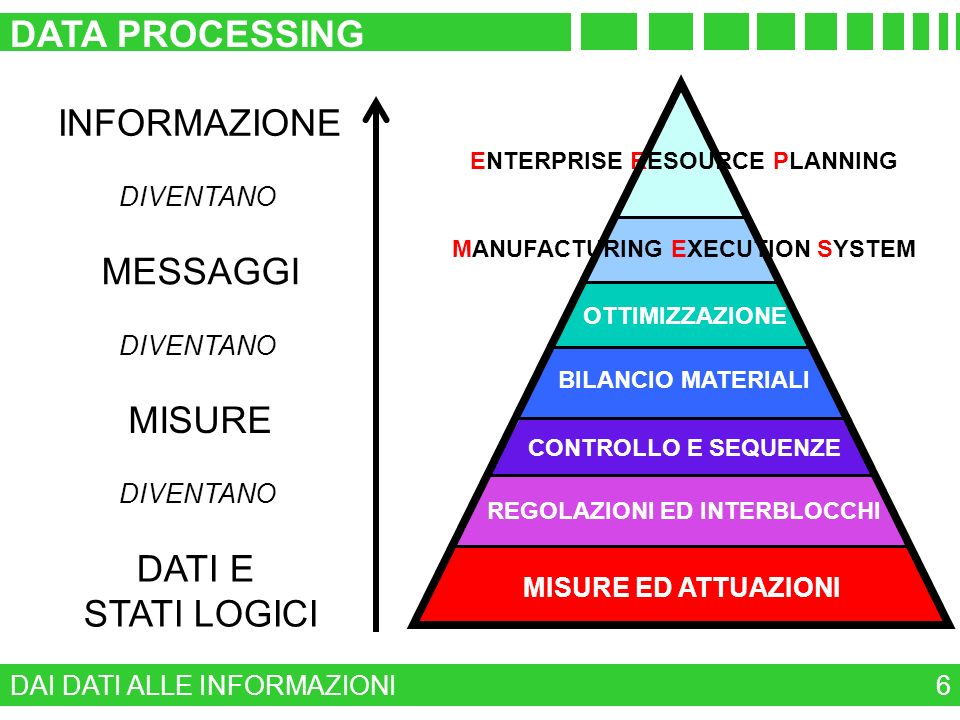 DATA PROCESSING 17 COME ARCHIVIARE UNA SERIE STORICA DI DATI .