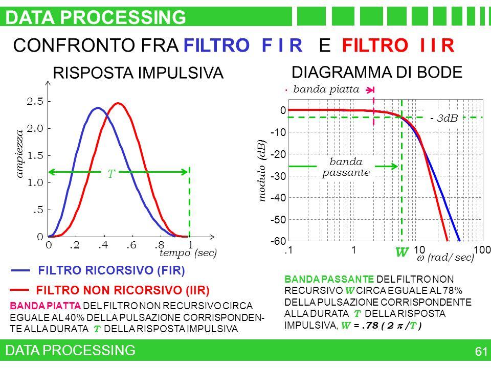 .1110100 -60 -50 -40 -30 -20 -10 0 (rad/sec) modulo (dB) FILTRO NON RICORSIVO (IIR) FILTRO RICORSIVO (FIR) RISPOSTA IMPULSIVA DATA PROCESSING 61 DIAGR