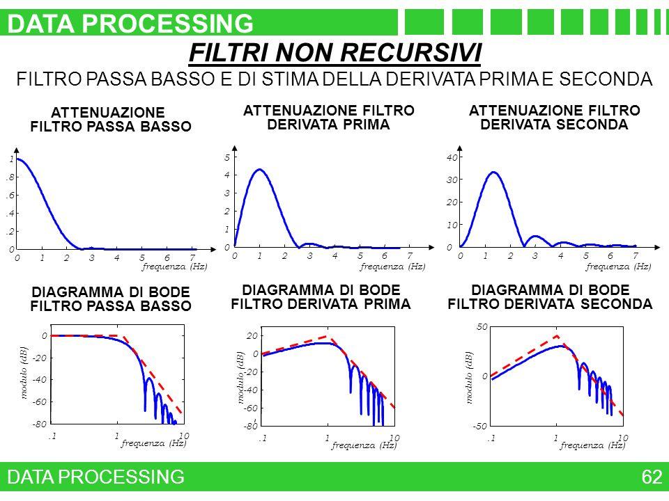 FILTRI NON RECURSIVI FILTRO PASSA BASSO E DI STIMA DELLA DERIVATA PRIMA E SECONDA ATTENUAZIONE FILTRO PASSA BASSO frequenza (Hz) 01234567 0.2.4.6.8 1