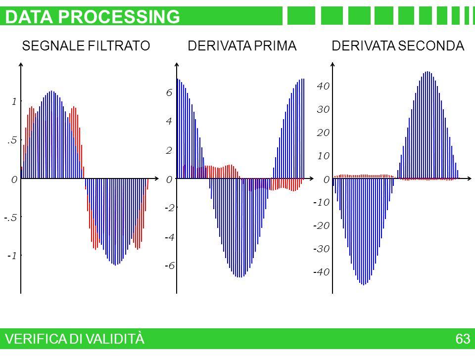 VERIFICA DI VALIDITÀ DATA PROCESSING 63 -6 -4 -2 0 2 4 6 DERIVATA PRIMA -40 -30 -20 -10 0 10 20 30 40 DERIVATA SECONDA -.5 0.5 1 SEGNALE FILTRATO