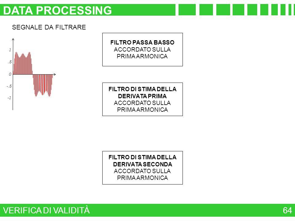 VERIFICA DI VALIDITÀ DATA PROCESSING 64 -.5 0.5 1 SEGNALE DA FILTRARE FILTRO DI STIMA DELLA DERIVATA SECONDA ACCORDATO SULLA PRIMA ARMONICA FILTRO DI
