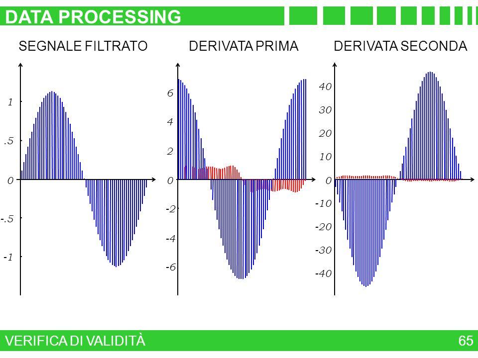 VERIFICA DI VALIDITÀ DATA PROCESSING 65 -6 -4 -2 0 2 4 6 DERIVATA PRIMA -40 -30 -20 -10 0 10 20 30 40 DERIVATA SECONDA -.5 0.5 1 SEGNALE FILTRATO