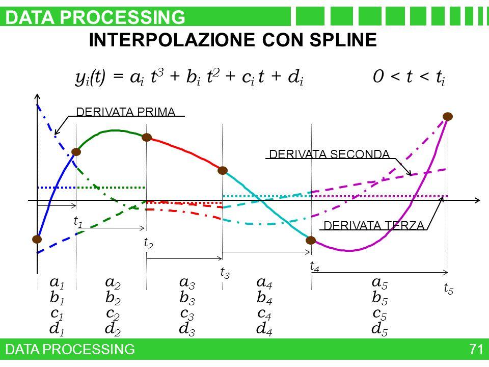 DATA PROCESSING 71 INTERPOLAZIONE CON SPLINE y i (t) = a i t 3 + b i t 2 + c i t + d i 0 < t < t i DERIVATA PRIMA DERIVATA SECONDA DERIVATA TERZA t1t1