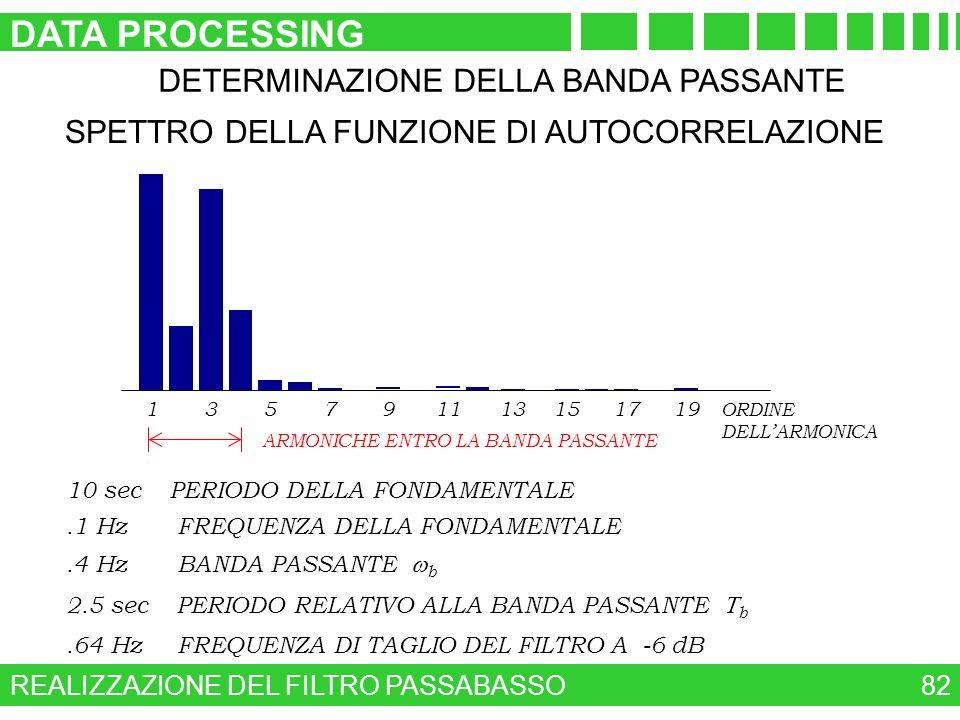 REALIZZAZIONE DEL FILTRO PASSABASSO DATA PROCESSING 82 DETERMINAZIONE DELLA BANDA PASSANTE SPETTRO DELLA FUNZIONE DI AUTOCORRELAZIONE 135791113151719