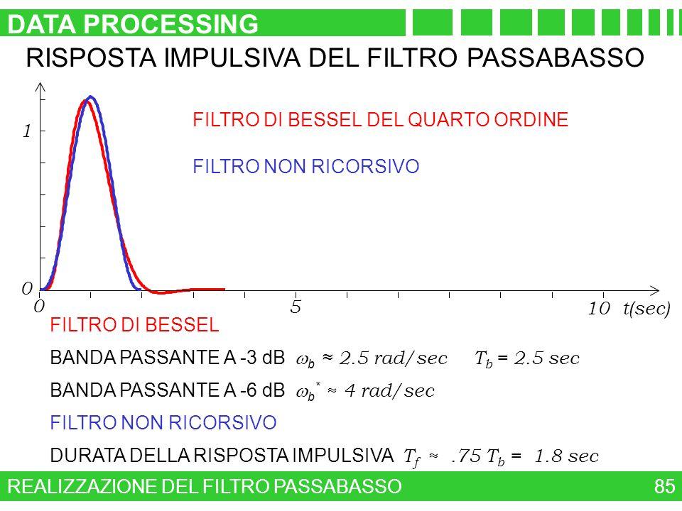 REALIZZAZIONE DEL FILTRO PASSABASSO DATA PROCESSING 85 RISPOSTA IMPULSIVA DEL FILTRO PASSABASSO FILTRO DI BESSEL DEL QUARTO ORDINE 0 1 0 5 10 t(sec) F