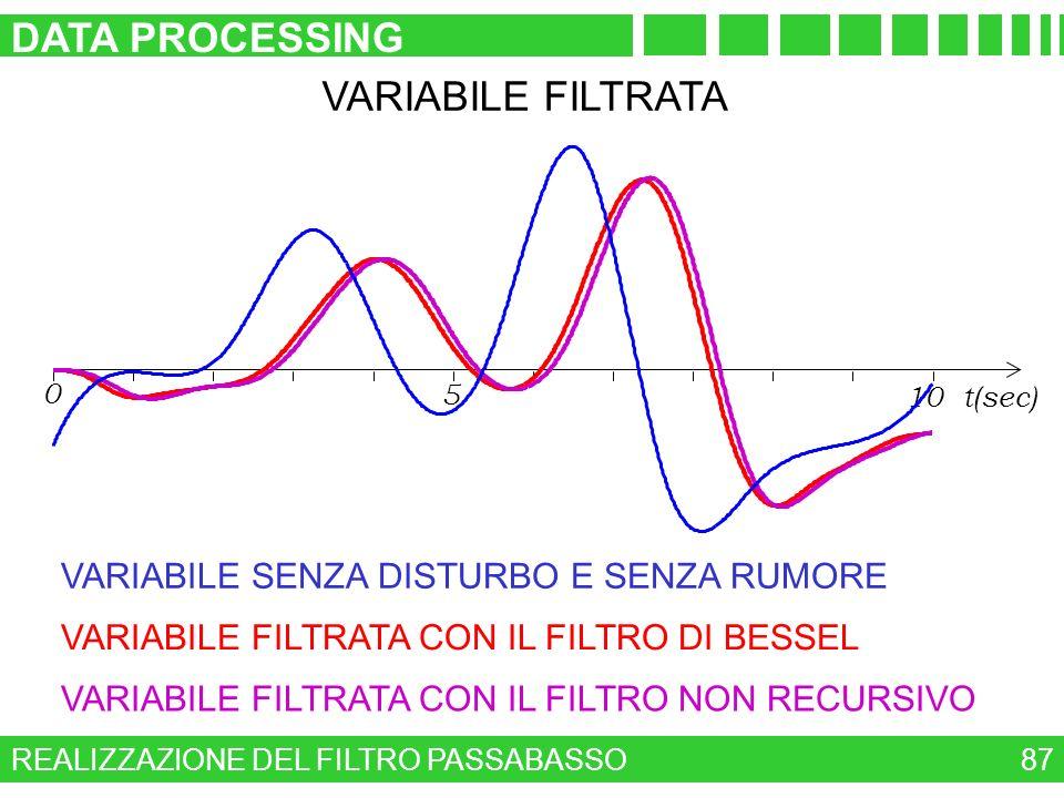 REALIZZAZIONE DEL FILTRO PASSABASSO DATA PROCESSING 87 VARIABILE FILTRATA 0 5 10 t(sec) VARIABILE FILTRATA CON IL FILTRO DI BESSEL VARIABILE FILTRATA