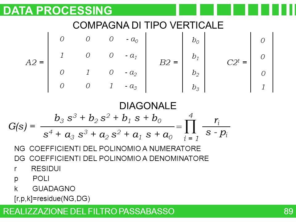 REALIZZAZIONE DEL FILTRO PASSABASSO DATA PROCESSING 89 COMPAGNA DI TIPO VERTICALE 0 0 1 0 A2 = 0 1 0 0 0 0 1 0 - a 3 - a 0 - a 1 - a 2 b3b3 b1b1 b2b2