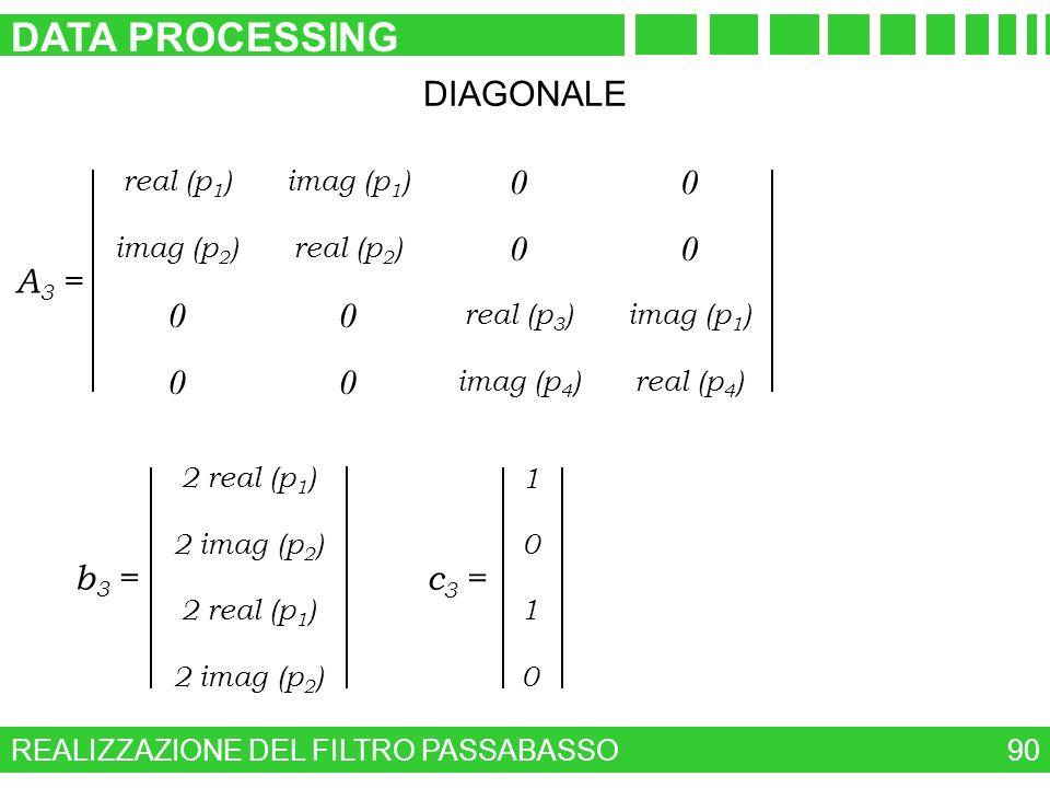 REALIZZAZIONE DEL FILTRO PASSABASSO DATA PROCESSING 90 DIAGONALE 0 0 imag (p 1 ) real (p 2 ) 0 0 real (p 1 ) imag (p 2 ) real (p 3 ) imag (p 4 ) 0 0 i