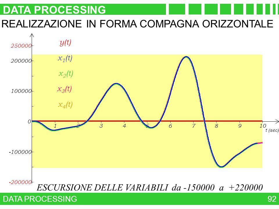 ESCURSIONE DELLE VARIABILI da -150000 a +220000 DATA PROCESSING 92 -100000 0 100000 200000 12345678910 250000 -200000 t (sec) y(t) x 4 (t) x 3 (t) x 2