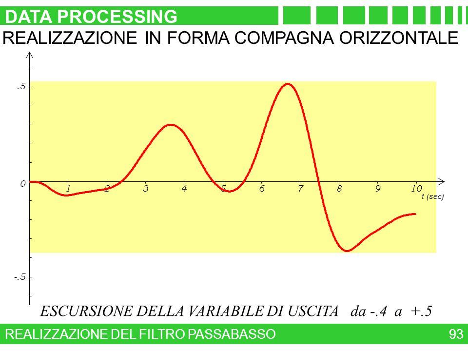 ESCURSIONE DELLA VARIABILE DI USCITA da -.4 a +.5 REALIZZAZIONE DEL FILTRO PASSABASSO DATA PROCESSING 93 12345678910 t (sec) 0 -.5.5 REALIZZAZIONE IN