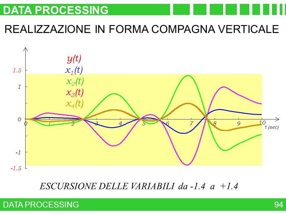 ESCURSIONE DELLE VARIABILI da -1.4 a +1.4 DATA PROCESSING 94 REALIZZAZIONE IN FORMA COMPAGNA VERTICALE 0 1 1.5 -1.5 0123456789 10 t (sec) x 1 (t) x 2
