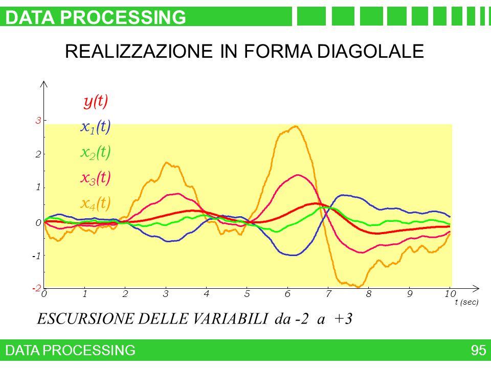 DATA PROCESSING 95 0 1 2 012345678910 3 -2 t (sec) REALIZZAZIONE IN FORMA DIAGOLALE ESCURSIONE DELLE VARIABILI da -2 a +3 x 4 (t) x 1 (t) x 3 (t) y(t)