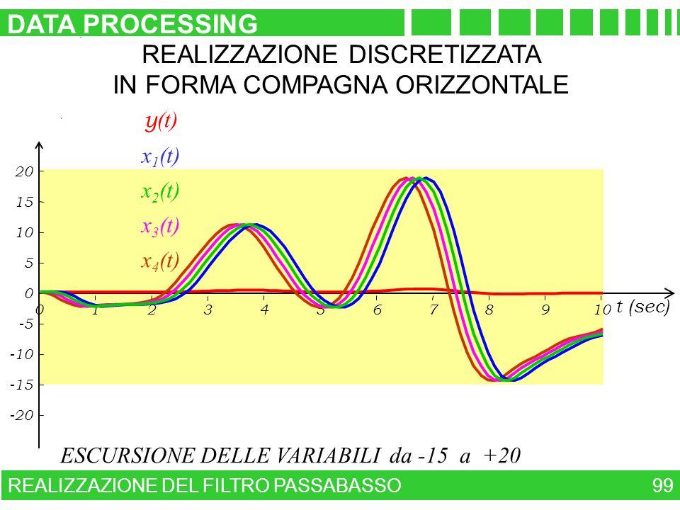 ESCURSIONE DELLE VARIABILI da -15 a +20 REALIZZAZIONE DEL FILTRO PASSABASSO DATA PROCESSING 99 -20 -15 -10 -5 0 5 10 15 20 023456789101 t (sec) y (t)