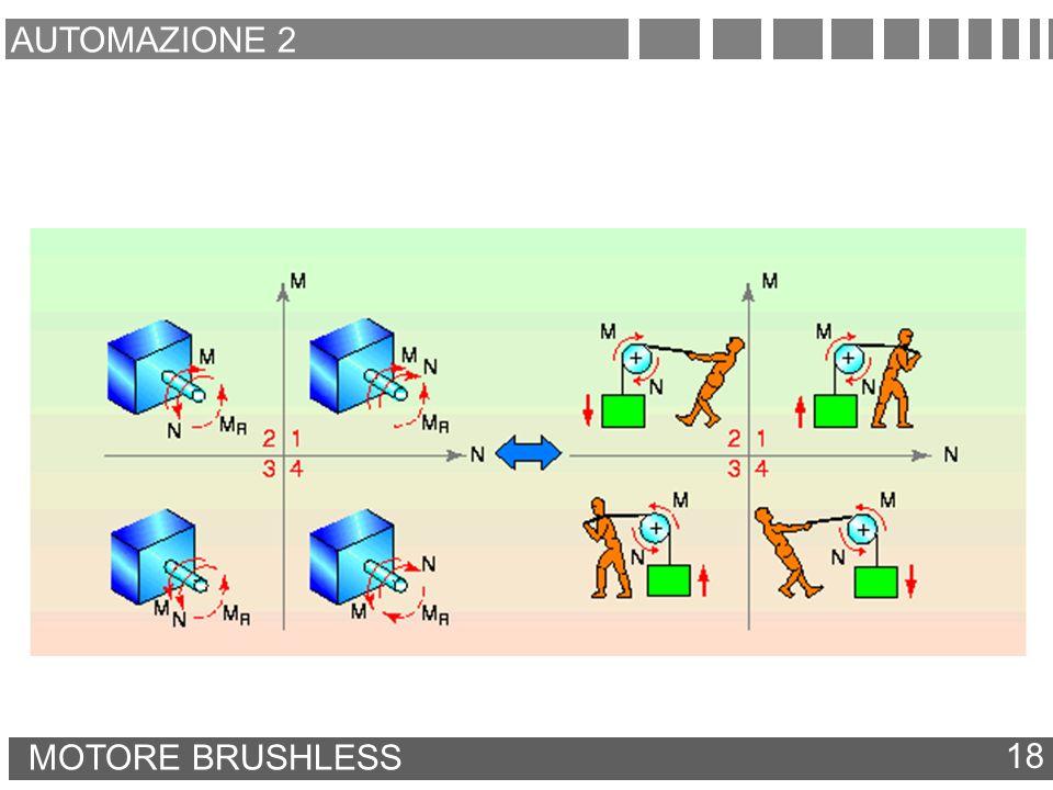 AUTOMAZIONE 2 MOTORE BRUSHLESS 18