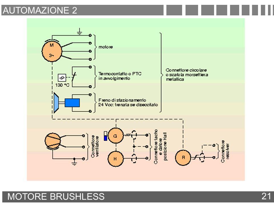 AUTOMAZIONE 2 MOTORE BRUSHLESS 21