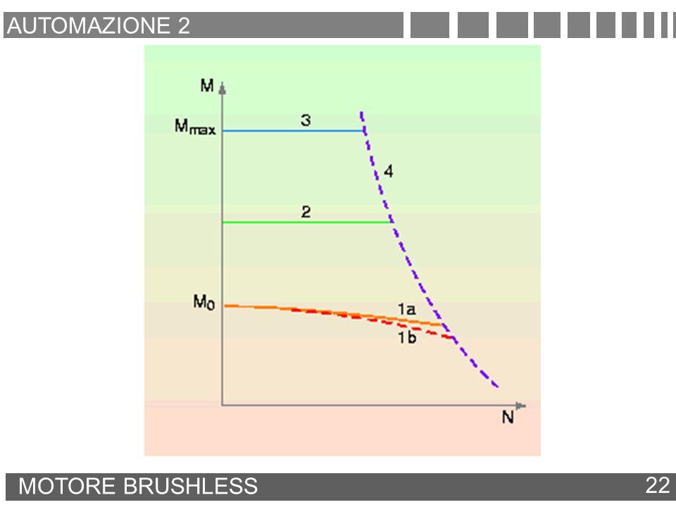 AUTOMAZIONE 2 MOTORE BRUSHLESS 22