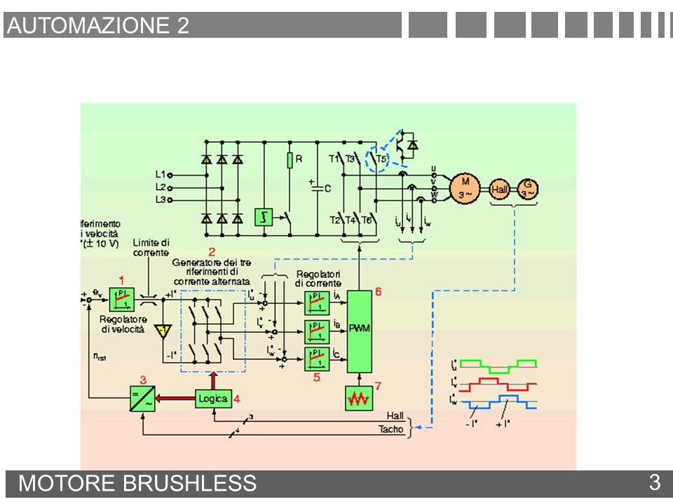 AUTOMAZIONE 2 MOTORE BRUSHLESS 3