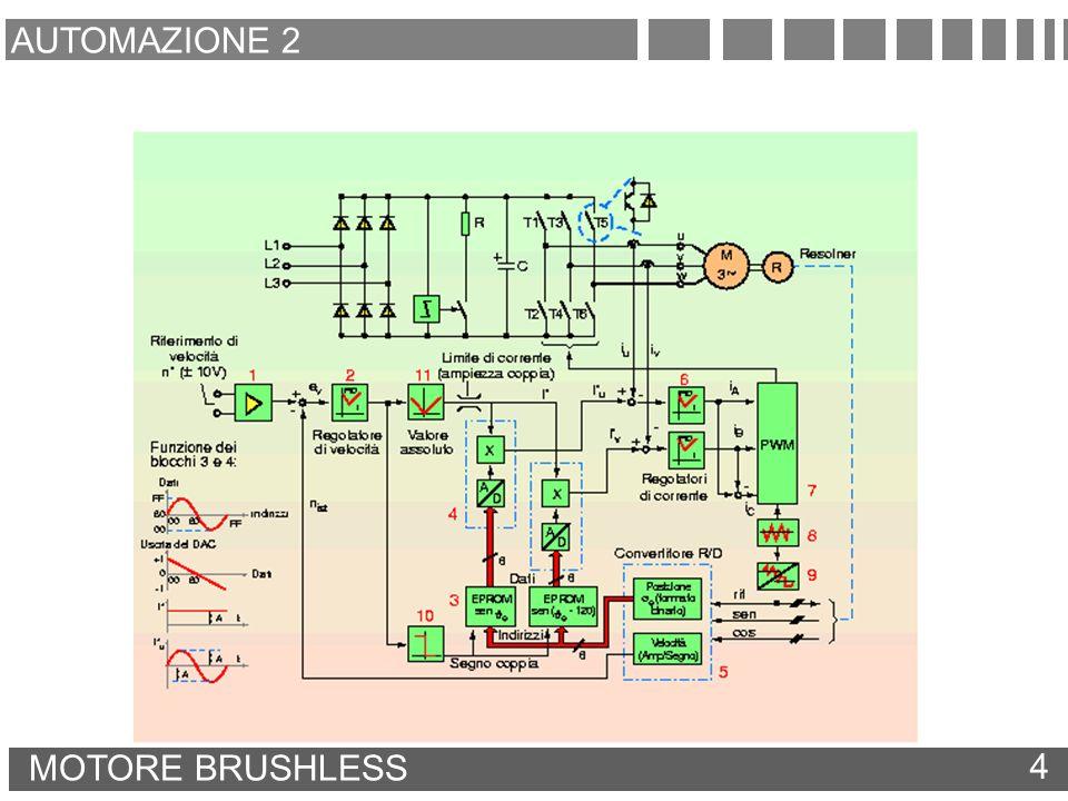 AUTOMAZIONE 2 MOTORE BRUSHLESS 4