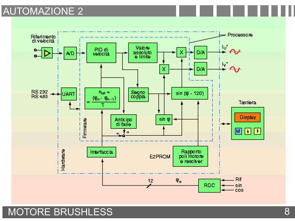 AUTOMAZIONE 2 MOTORE BRUSHLESS 8