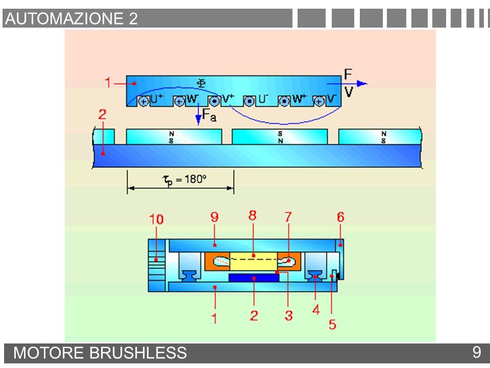 AUTOMAZIONE 2 MOTORE BRUSHLESS 9