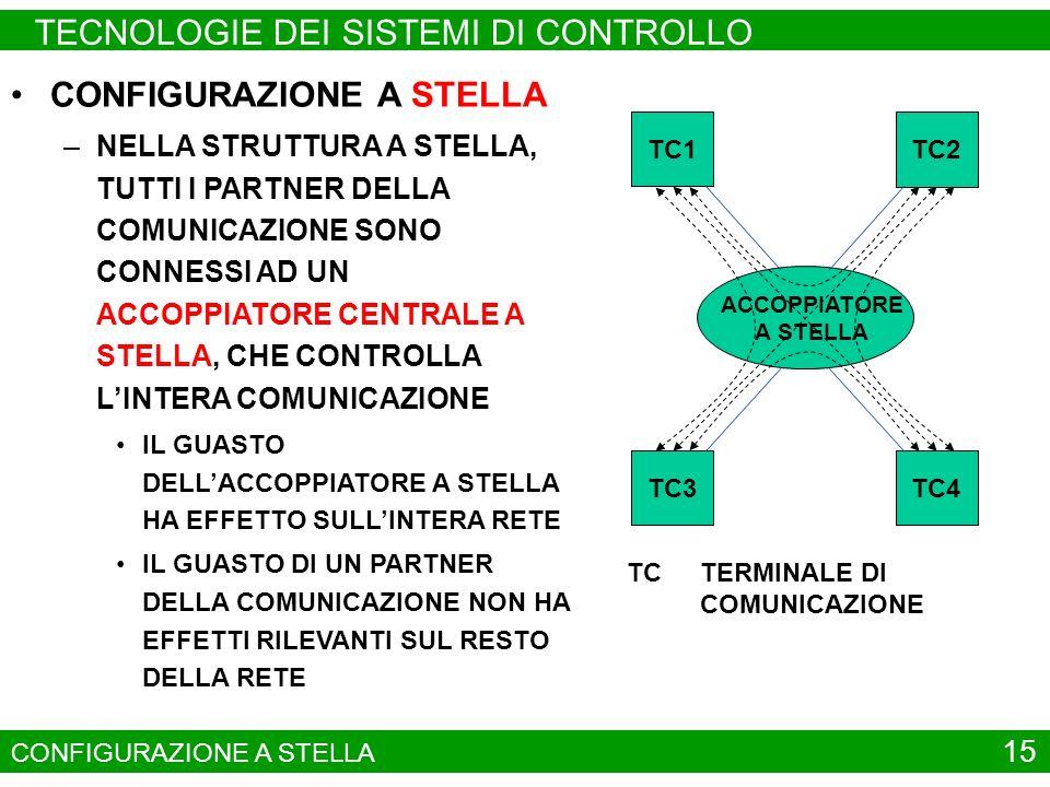 15 CONFIGURAZIONE A STELLA TC1 TC2 TC4TC3 ACCOPPIATORE A STELLA TCTERMINALE DI COMUNICAZIONE CONFIGURAZIONE A STELLA –NELLA STRUTTURA A STELLA, TUTTI