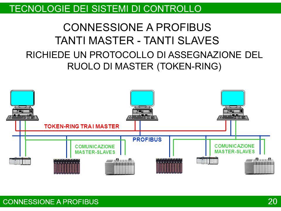 20 CONNESSIONE A PROFIBUS PROFIBUS COMUNICAZIONE MASTER-SLAVES TOKEN-RING TRA I MASTER CONNESSIONE A PROFIBUS TANTI MASTER - TANTI SLAVES RICHIEDE UN