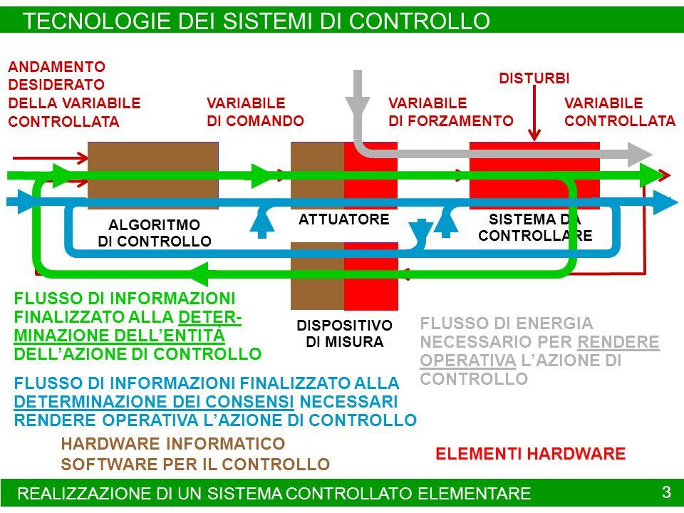 ALGORITMO DI CONTROLLO ATTUATORE SISTEMA DA CONTROLLARE DISPOSITIVO DI MISURA ANDAMENTO DESIDERATO DELLA VARIABILE CONTROLLATA VARIABILE CONTROLLATA V