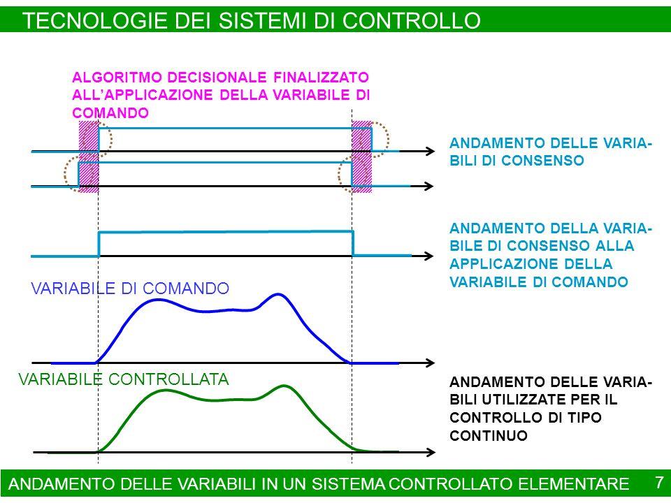 ANDAMENTO DELLE VARIABILI IN UN SISTEMA CONTROLLATO ELEMENTARE TECNOLOGIE DEI SISTEMI DI CONTROLLO 7 ALGORITMO DECISIONALE FINALIZZATO ALLAPPLICAZIONE
