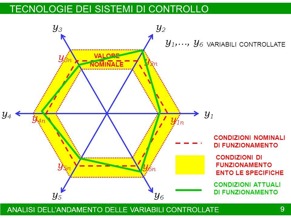 ANALISI DELLANDAMENTO DELLE VARIABILI CONTROLLATE TECNOLOGIE DEI SISTEMI DI CONTROLLO 9 y1y1 y5y5 y4y4 y3y3 y2y2 y6y6 y 1,…, y 6 VARIABILI CONTROLLATE