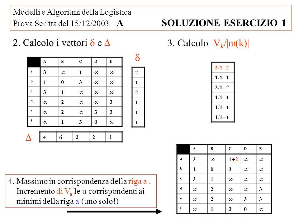 Modelli e Algoritmi della Logistica Prova Scritta del 15/12/2003 A SOLUZIONE ESERCIZIO 1 2. Calcolo i vettori e 2 1 2 1 1 1 46221 3. Calcolo V k /|m(k