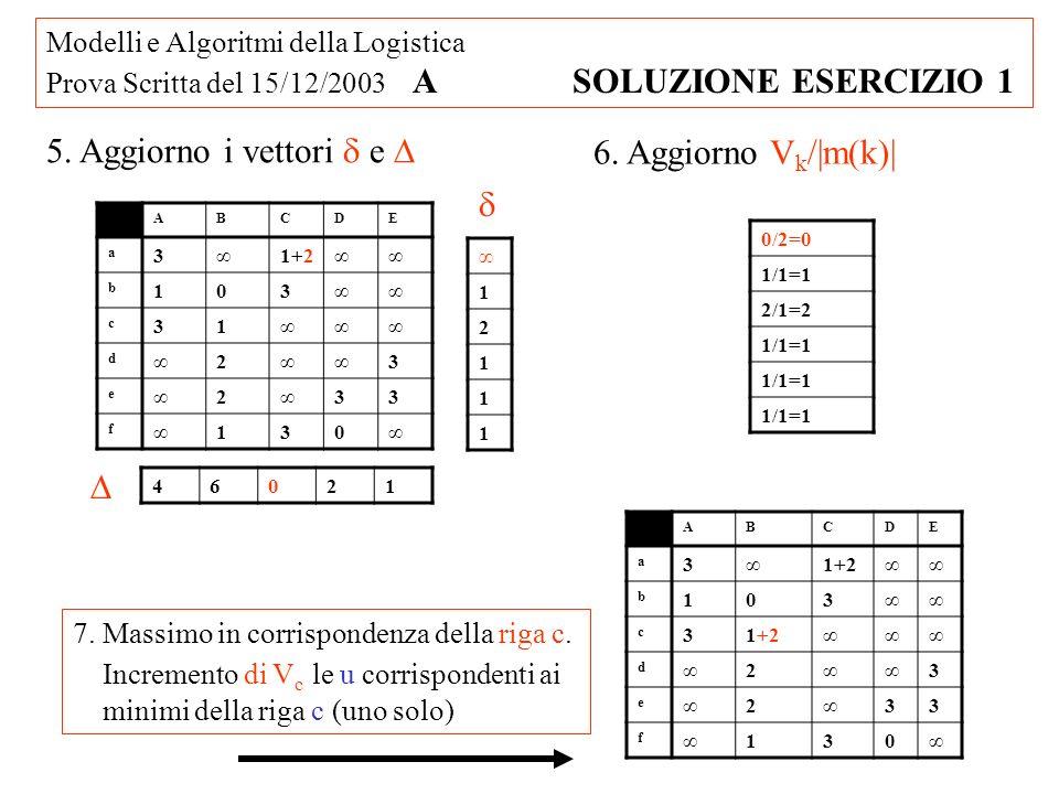 Modelli e Algoritmi della Logistica Prova Scritta del 15/12/2003 A SOLUZIONE ESERCIZIO 1 5. Aggiorno i vettori e 1 2 1 1 1 46021 6. Aggiorno V k /|m(k