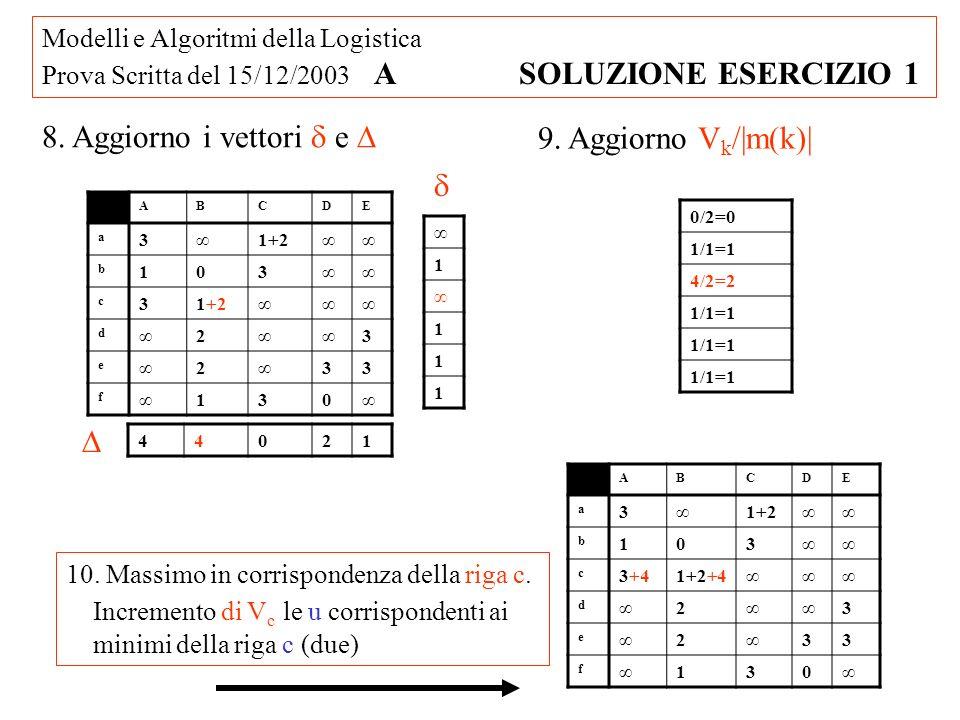 Modelli e Algoritmi della Logistica Prova Scritta del 15/12/2003 A SOLUZIONE ESERCIZIO 1 8. Aggiorno i vettori e 1 1 1 1 44021 9. Aggiorno V k /|m(k)|