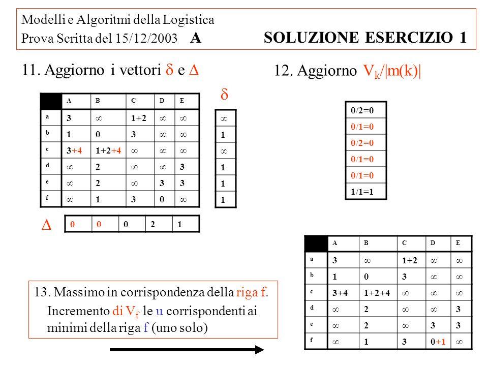 Modelli e Algoritmi della Logistica Prova Scritta del 15/12/2003 A SOLUZIONE ESERCIZIO 1 11. Aggiorno i vettori e 1 1 1 1 00021 12. Aggiorno V k /|m(k